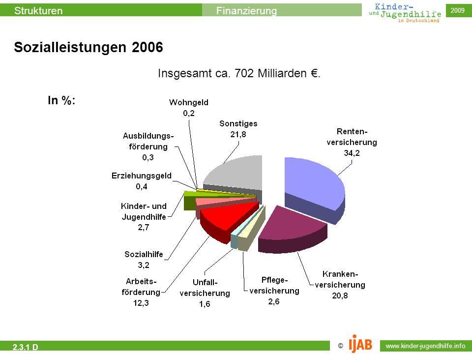 © www.kinder-jugendhilfe.info StrukturenFinanzierung 2009 2.3.1 D Insgesamt ca. 702 Milliarden. Sozialleistungen 2006 In %: