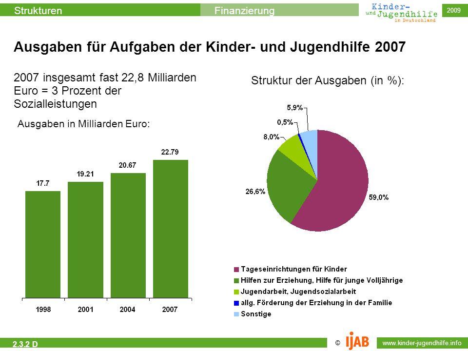 © www.kinder-jugendhilfe.info StrukturenFinanzierung 2009 2.3.2 D Ausgaben für Aufgaben der Kinder- und Jugendhilfe 2007 2007 insgesamt fast 22,8 Mill