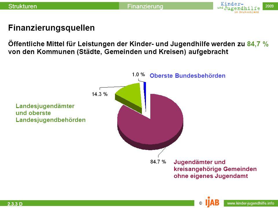 © www.kinder-jugendhilfe.info StrukturenFinanzierung 2009 2.3.3 D Öffentliche Mittel für Leistungen der Kinder- und Jugendhilfe werden zu 84,7 % von d