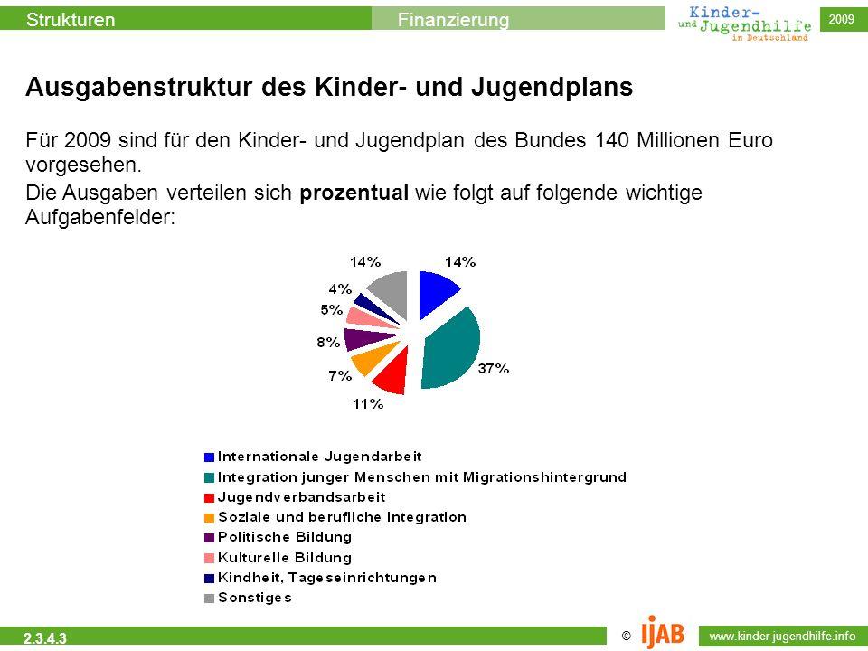 © www.kinder-jugendhilfe.info StrukturenFinanzierung 2009 2.3.4.3 Ausgabenstruktur des Kinder- und Jugendplans Für 2009 sind für den Kinder- und Jugen
