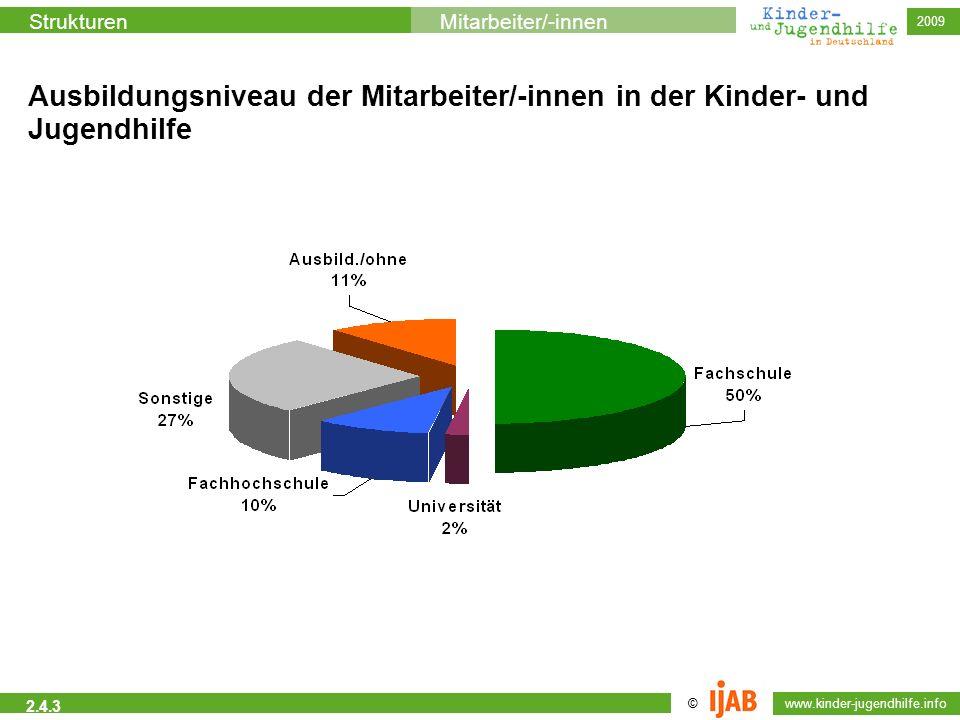 © www.kinder-jugendhilfe.info StrukturenMitarbeiter/-innen 2009 2.4.3 Ausbildungsniveau der Mitarbeiter/-innen in der Kinder- und Jugendhilfe
