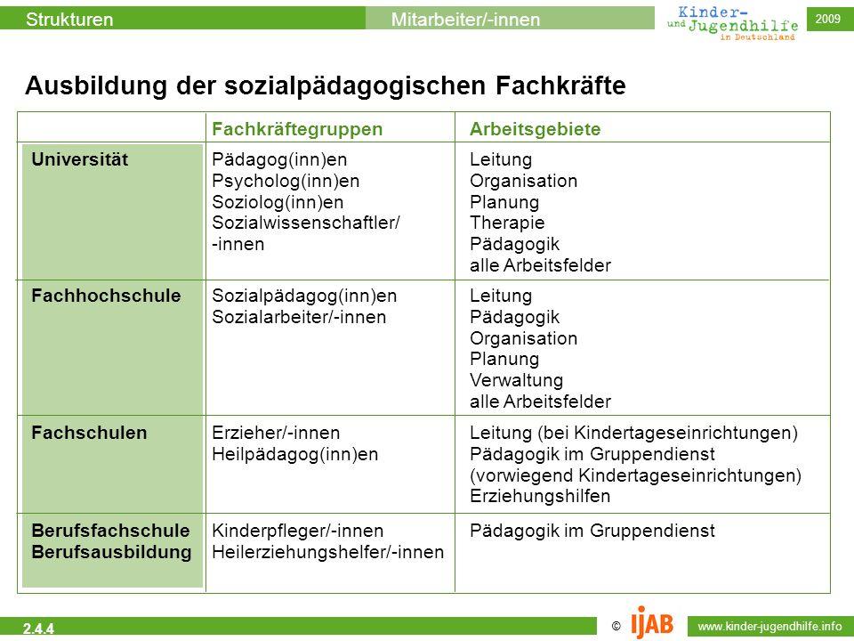 © www.kinder-jugendhilfe.info StrukturenMitarbeiter/-innen 2009 2.4.4 Ausbildung der sozialpädagogischen Fachkräfte UniversitätPädagog(inn)en Psycholo