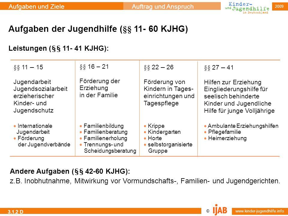 2009 © www.kinder-jugendhilfe.info Aufgaben und ZieleAuftrag und Anspruch 3.1.2 D Aufgaben der Jugendhilfe (§§ 11- 60 KJHG) Leistungen (§§ 11- 41 KJHG