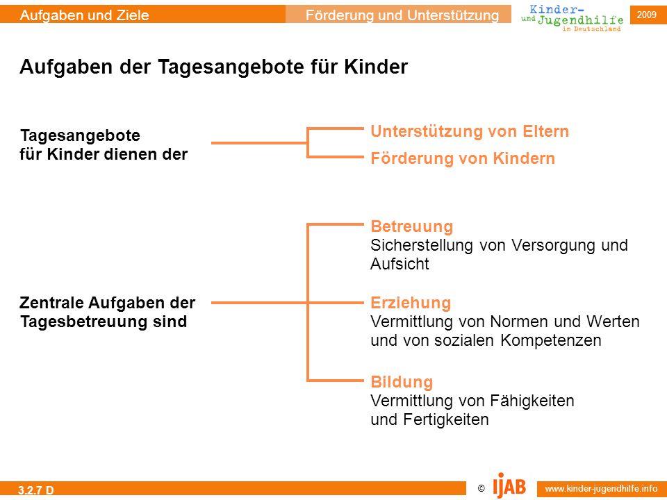 © www.kinder-jugendhilfe.info Aufgaben und ZieleFörderung und Unterstützung 2009 3.2.7 D Aufgaben der Tagesangebote für Kinder Tagesangebote für Kinde