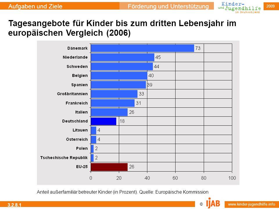 © www.kinder-jugendhilfe.info Aufgaben und ZieleFörderung und Unterstützung 2009 3.2.8.1 Tagesangebote für Kinder bis zum dritten Lebensjahr im europä