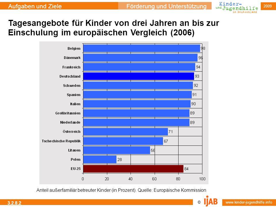 © www.kinder-jugendhilfe.info Aufgaben und ZieleFörderung und Unterstützung 2009 3.2.8.2 Tagesangebote für Kinder von drei Jahren an bis zur Einschulu