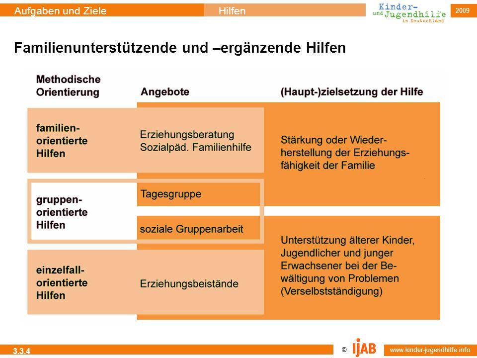 © www.kinder-jugendhilfe.info Aufgaben und ZieleHilfen 2009 3.3.4 Familienunterstützende und –ergänzende Hilfen
