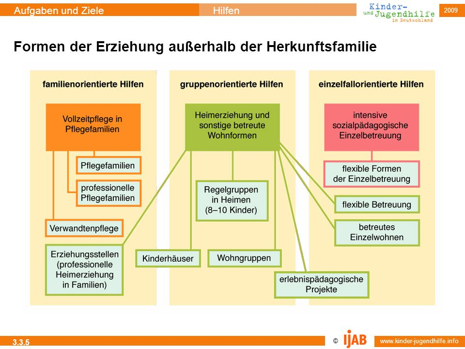 © www.kinder-jugendhilfe.info Aufgaben und ZieleHilfen 2009 3.3.5 Formen der Erziehung außerhalb der Herkunftsfamilie