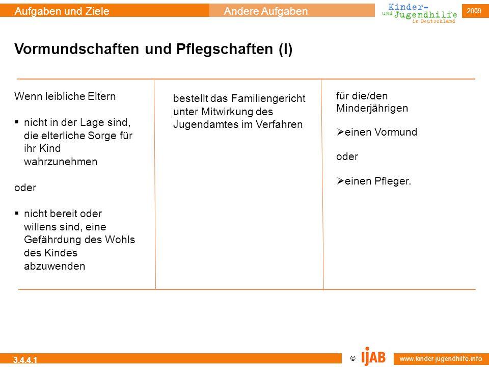 © www.kinder-jugendhilfe.info Aufgaben und ZieleAndere Aufgaben 2009 3.4.4.1 Vormundschaften und Pflegschaften (I) Wenn leibliche Eltern nicht in der