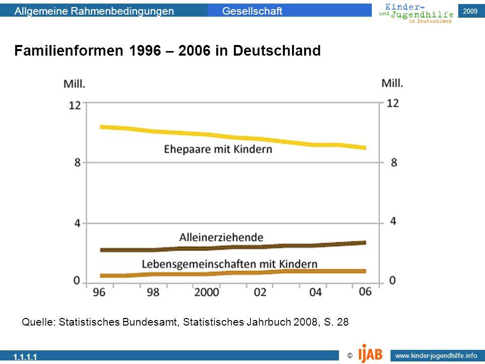 2009 www.kinder-jugendhilfe.info © Allgemeine RahmenbedingungenGesellschaft 1.1.1.1 Familienformen 1996 – 2006 in Deutschland Quelle: Statistisches Bu