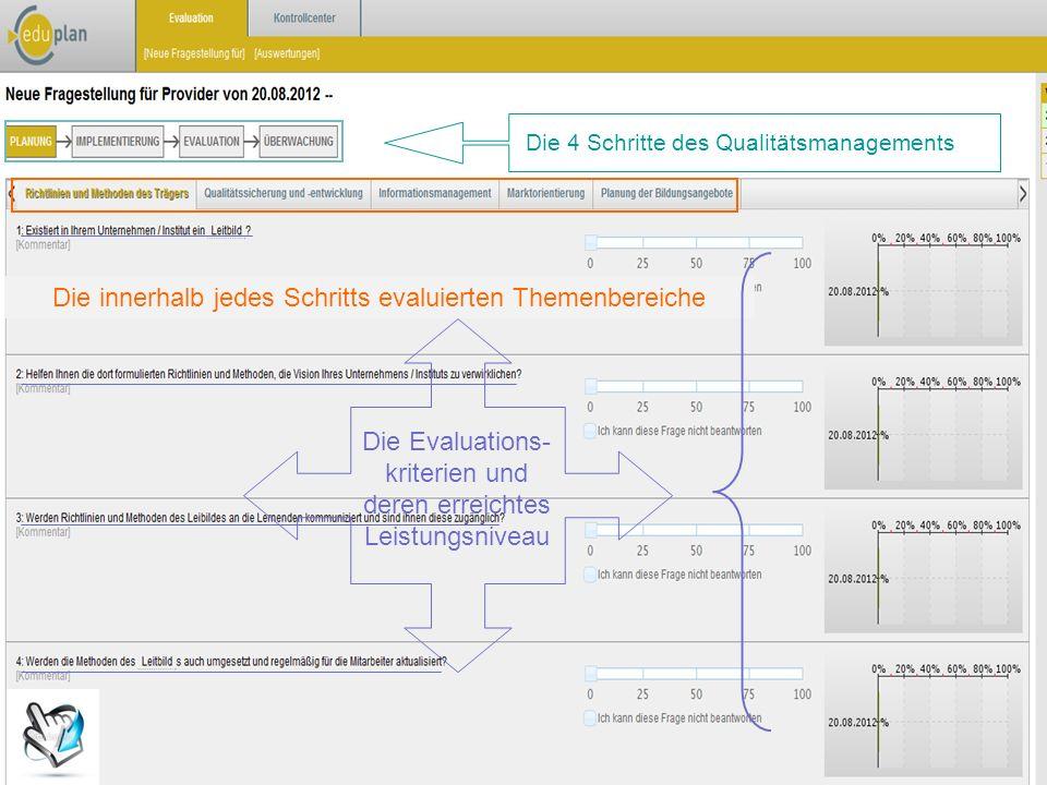 Die 4 Schritte des Qualitätsmanagements Die innerhalb jedes Schritts evaluierten Themenbereiche Die Evaluations- kriterien und deren erreichtes Leistu