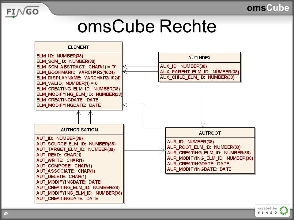 omsCube Rechte
