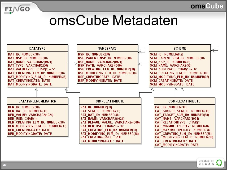 omsCube Daten