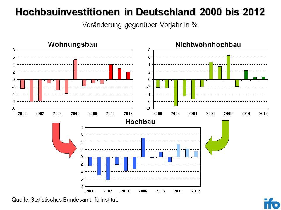 Hochbauinvestitionen in Deutschland 2000 bis 2012 Quelle: Statistisches Bundesamt, ifo Institut. Wohnungsbau Nichtwohnhochbau Veränderung gegenüber Vo