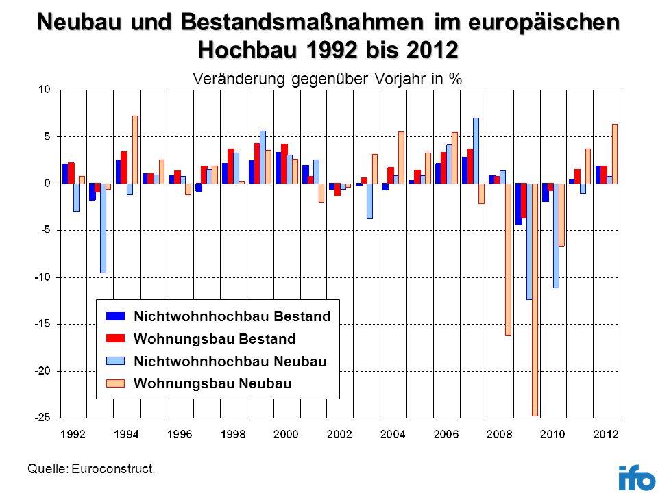 Neubau und Bestandsmaßnahmen im europäischen Hochbau 1992 bis 2012 Quelle: Euroconstruct. Veränderung gegenüber Vorjahr in % Nichtwohnhochbau Bestand