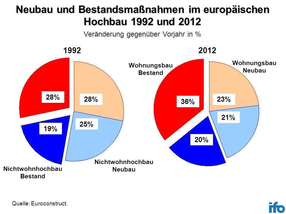 Neubau und Bestandsmaßnahmen im europäischen Hochbau 1992 und 2012 Quelle: Euroconstruct. Veränderung gegenüber Vorjahr in % Wohnungsbau Bestand Wohnu