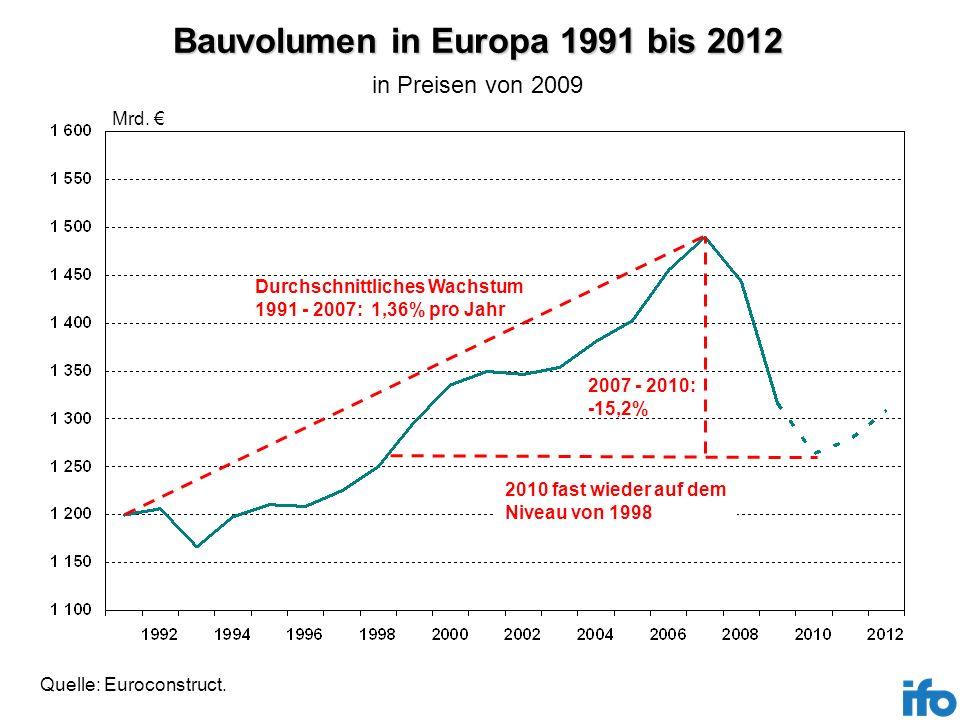 Bauvolumen in Europa 1991 bis 2012 Quelle: Euroconstruct. Mrd. Durchschnittliches Wachstum 1991 - 2007: 1,36% pro Jahr 2007 - 2010: -15,2% 2010 fast w