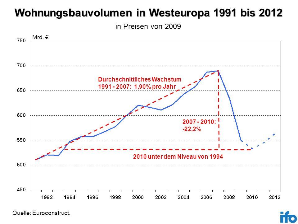 Wohnungsbauvolumen in Westeuropa 1991 bis 2012 Mrd. Durchschnittliches Wachstum 1991 - 2007: 1,90% pro Jahr 2007 - 2010: -22,2% 2010 unter dem Niveau