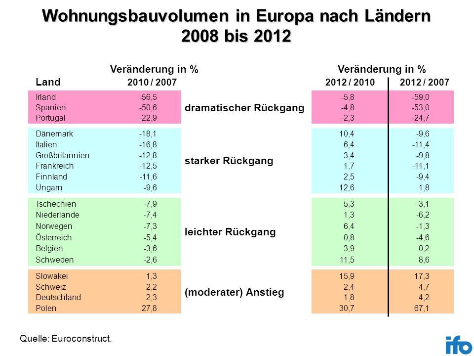 Wohnungsbauvolumen in Europa nach Ländern 2008 bis 2012 Irland Spanien Portugal Dänemark Italien Großbritannien Frankreich Finnland Ungarn Tschechien