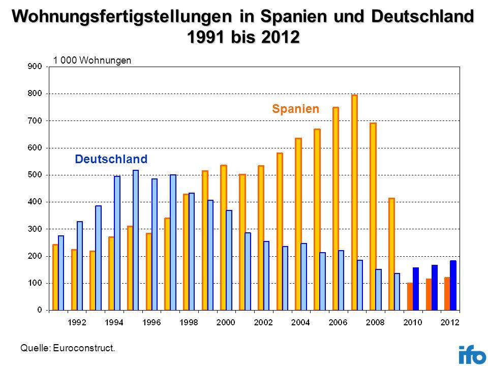 Wohnungsfertigstellungen in Spanien und Deutschland 1991 bis 2012 1 000 Wohnungen Spanien Deutschland Quelle: Euroconstruct.