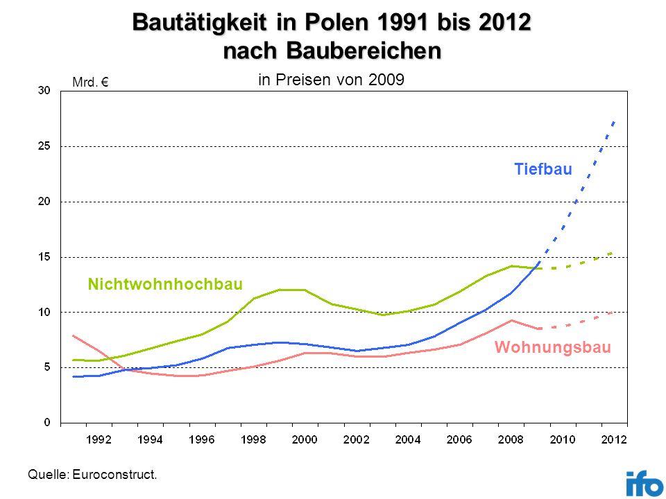 Bautätigkeit in Polen 1991 bis 2012 nach Baubereichen Mrd. in Preisen von 2009 Tiefbau Wohnungsbau Nichtwohnhochbau Quelle: Euroconstruct.