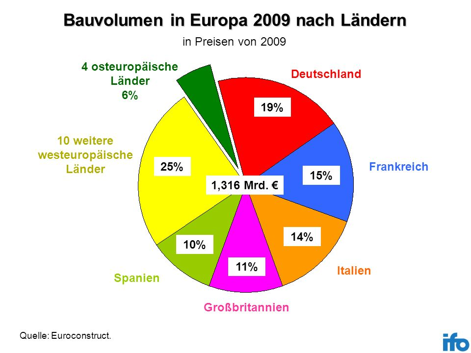 Bauvolumen in Europa 2009 nach Ländern 10 weitere westeuropäische Länder Deutschland Frankreich Italien Spanien Großbritannien 4 osteuropäische Länder
