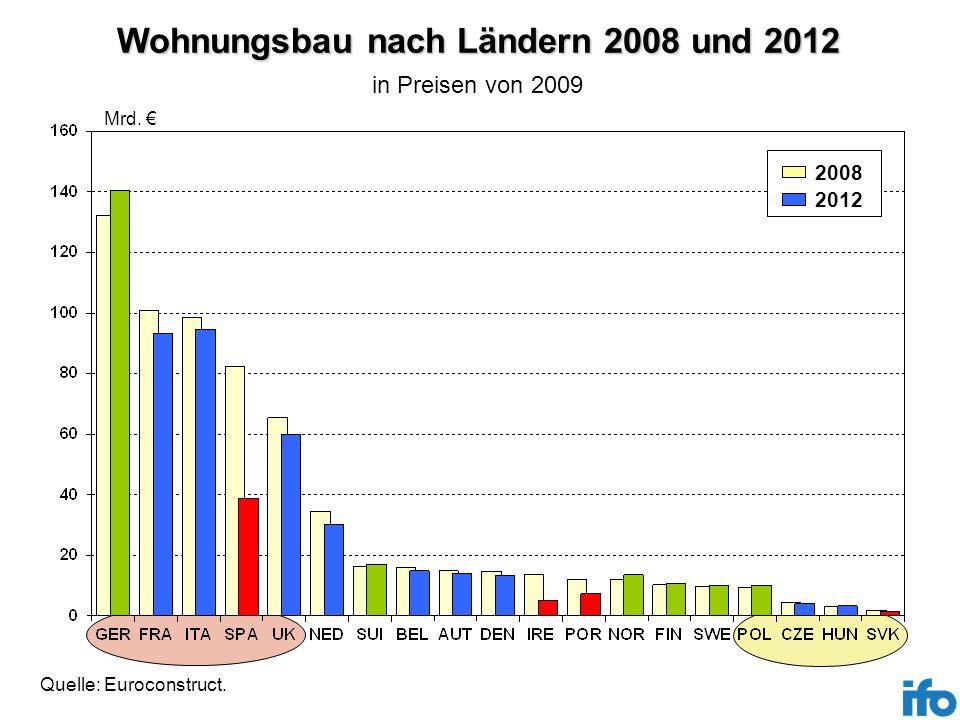 Nichtwohnhochbau nach Ländern 2008 und 2012 Mrd.2012 2008 Quelle: Euroconstruct.