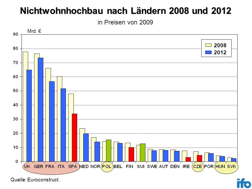 Nichtwohnhochbau nach Ländern 2008 und 2012 Mrd. 2012 2008 Quelle: Euroconstruct. in Preisen von 2009