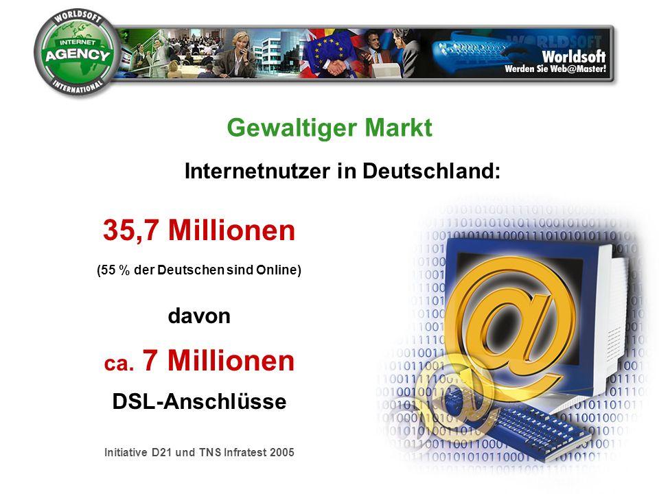 35,7 Millionen (55 % der Deutschen sind Online) davon ca. 7 Millionen DSL-Anschlüsse Initiative D21 und TNS Infratest 2005 Gewaltiger Markt Internetnu