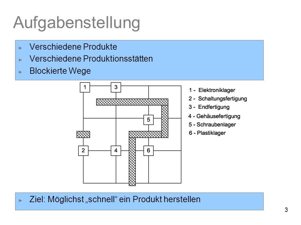 3 Aufgabenstellung Verschiedene Produkte Verschiedene Produktionsstätten Blockierte Wege Ziel: Möglichst schnell ein Produkt herstellen