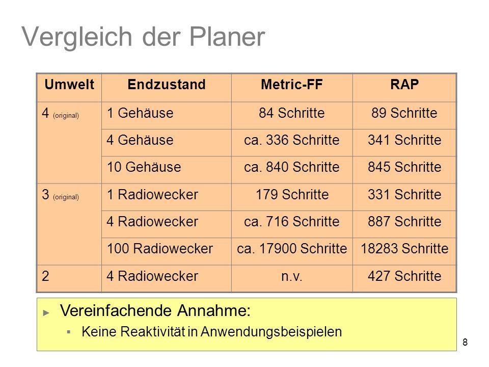 8 Vergleich der Planer UmweltEndzustandMetric-FFRAP 4 (original) 1 Gehäuse84 Schritte89 Schritte 4 Gehäuseca.