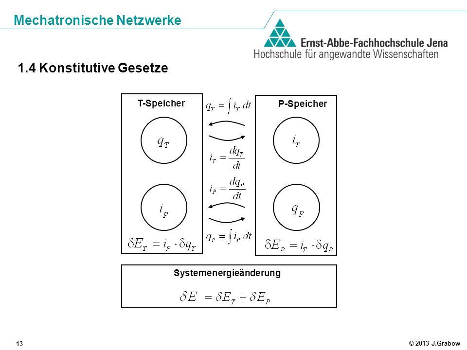 Mechatronische Netzwerke 13 © 2013 J.Grabow 1.4 Konstitutive Gesetze Systemenergieänderung T-Speicher P-Speicher