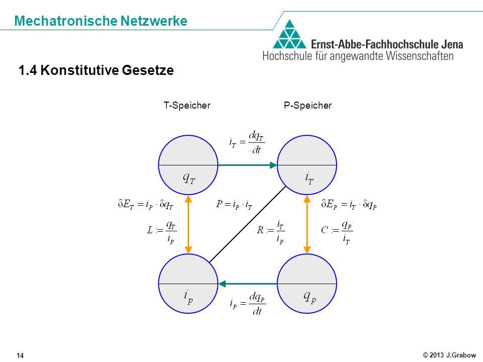 Mechatronische Netzwerke 15 © 2013 J.Grabow 1.5 Energieumformungen Energieänderung im Gesamtsystem: T-Schreibweise: P-Schreibweise: Energie im P-Speicher, beschrieben durch T-Variable Energie im P-Speicher, beschrieben durch P-Variable Energie im T-Speicher, beschrieben durch T-Variable Energie im T-Speicher, beschrieben durch P-Variable