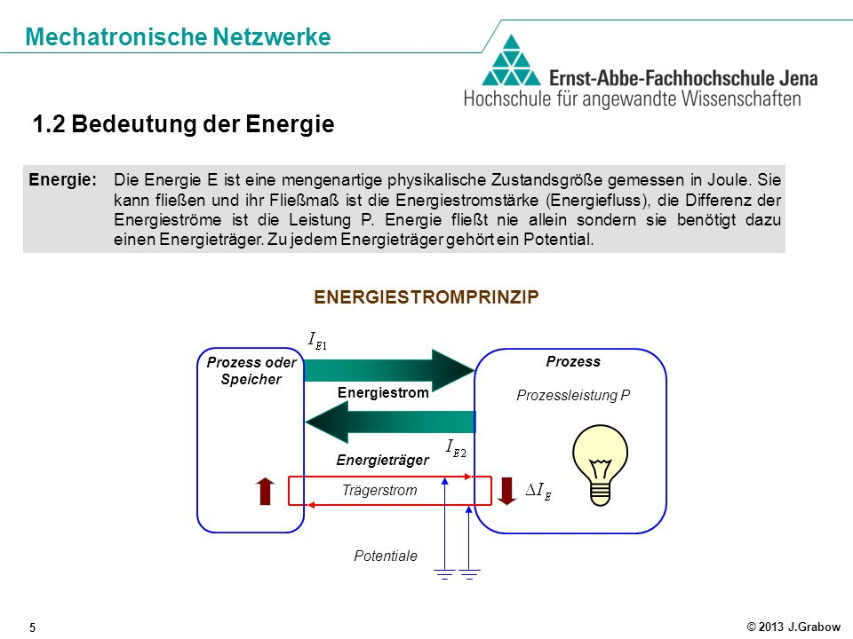 Mechatronische Netzwerke 5 © 2013 J.Grabow 1.2 Bedeutung der Energie Energie:Die Energie E ist eine mengenartige physikalische Zustandsgröße gemessen