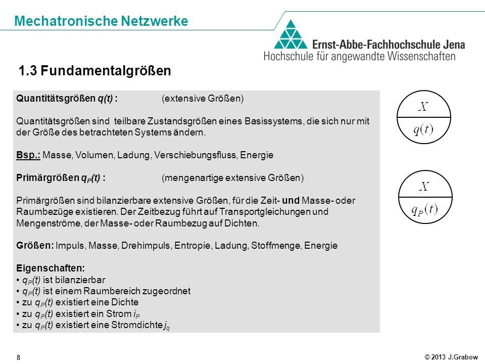 Mechatronische Netzwerke 8 © 2013 J.Grabow 1.3 Fundamentalgrößen Quantitätsgrößen q(t) : (extensive Größen) Quantitätsgrößen sind teilbare Zustandsgrö