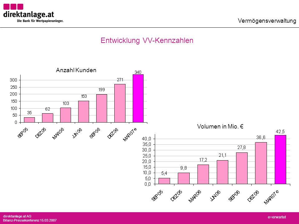 direktanlage.at AG Bilanz-Pressekonferenz 15.03.2007 Entwicklung VV-Kennzahlen Vermögensverwaltung e=erwartet Anzahl Kunden Volumen in Mio.