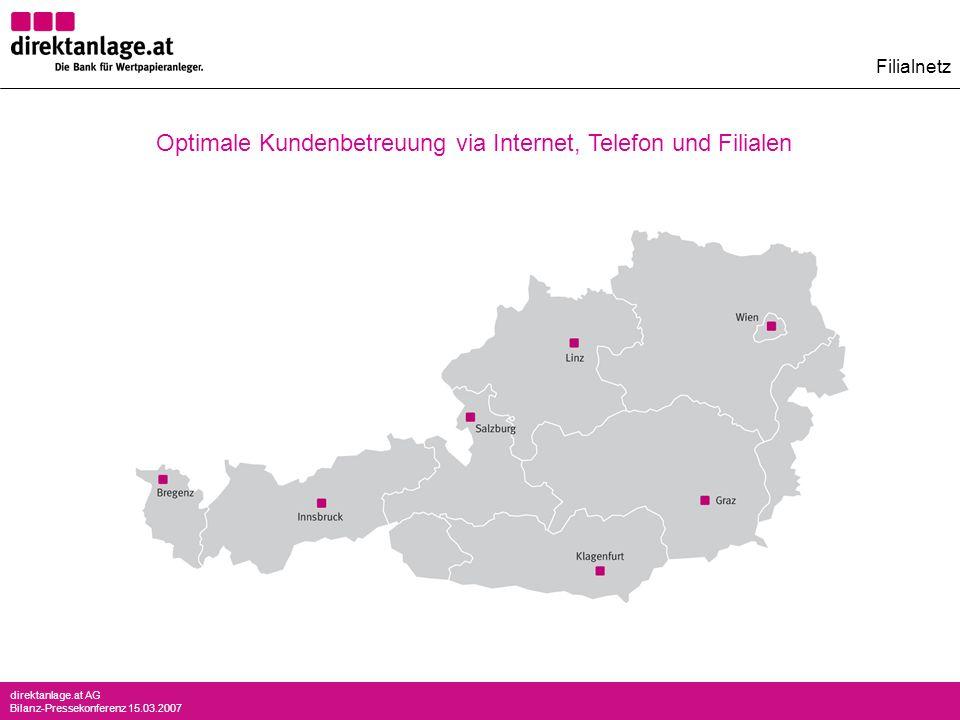 direktanlage.at AG Bilanz-Pressekonferenz 15.03.2007 Optimale Kundenbetreuung via Internet, Telefon und Filialen Graz Filialnetz
