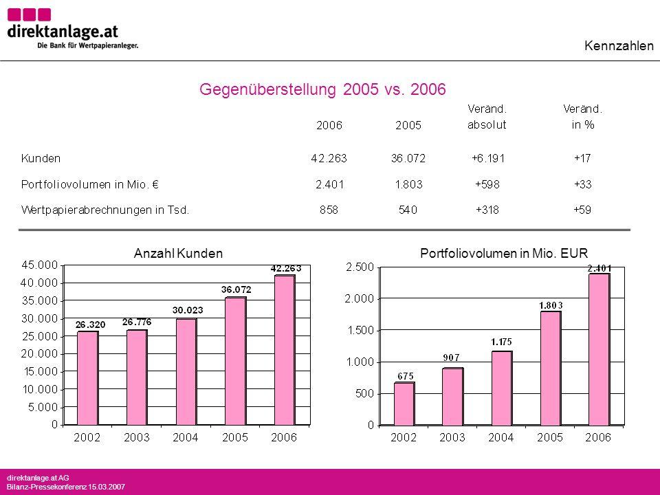 direktanlage.at AG Bilanz-Pressekonferenz 15.03.2007 Anzahl KundenPortfoliovolumen in Mio. EUR Kennzahlen Gegenüberstellung 2005 vs. 2006