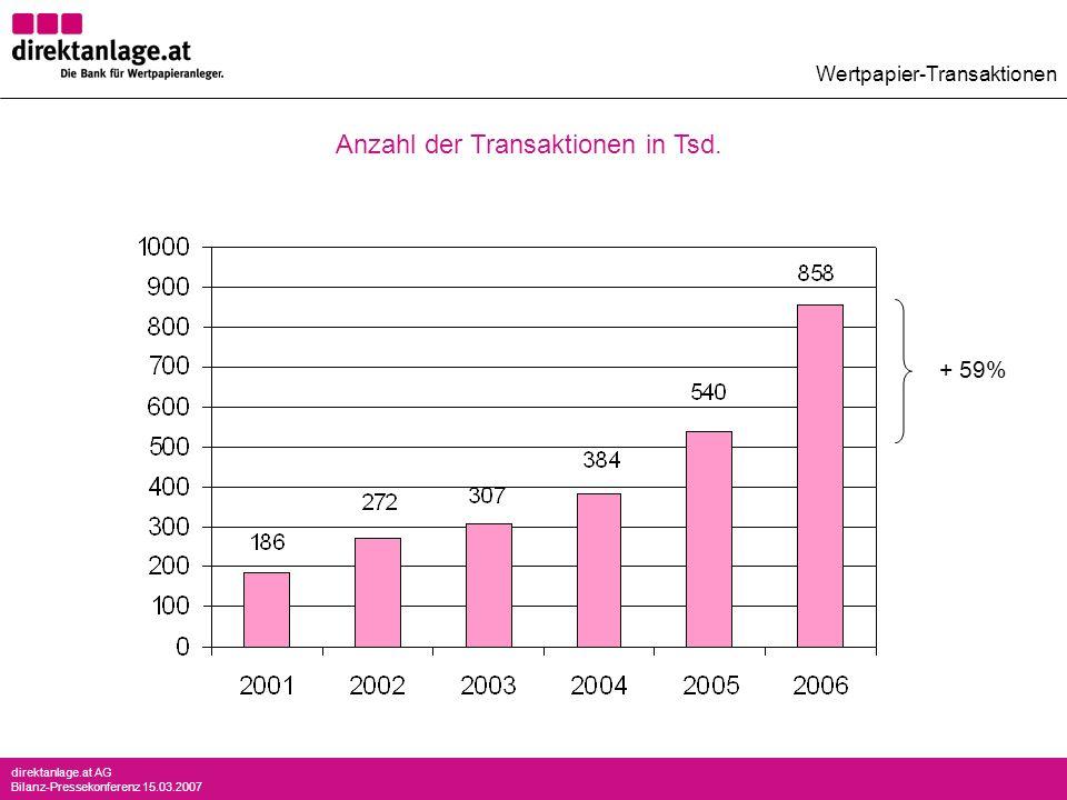 direktanlage.at AG Bilanz-Pressekonferenz 15.03.2007 + 59% Wertpapier-Transaktionen Anzahl der Transaktionen in Tsd.