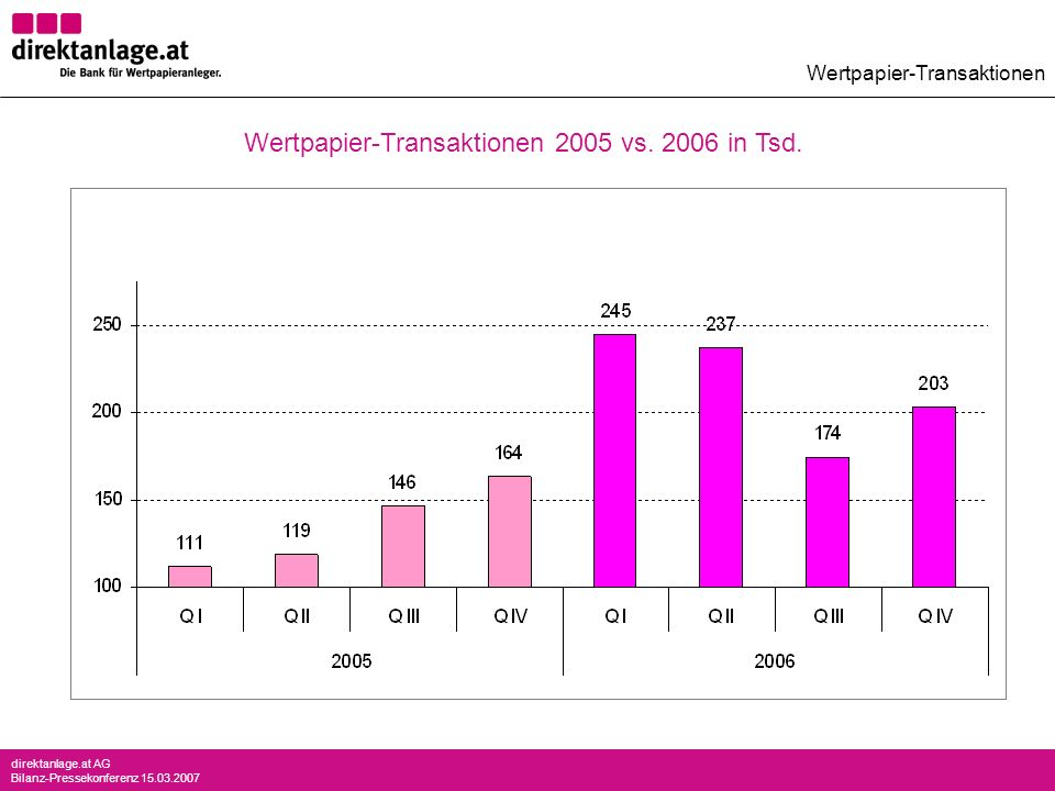 direktanlage.at AG Bilanz-Pressekonferenz 15.03.2007 Wertpapier-Transaktionen Wertpapier-Transaktionen 2005 vs. 2006 in Tsd.