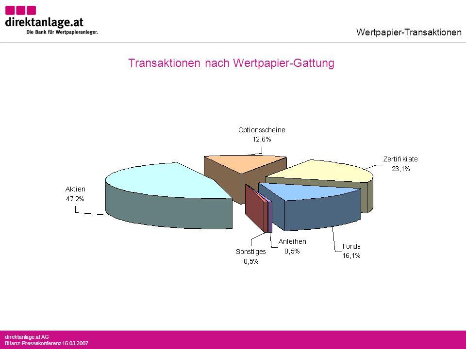 direktanlage.at AG Bilanz-Pressekonferenz 15.03.2007 Wertpapier-Transaktionen Transaktionen nach Wertpapier-Gattung