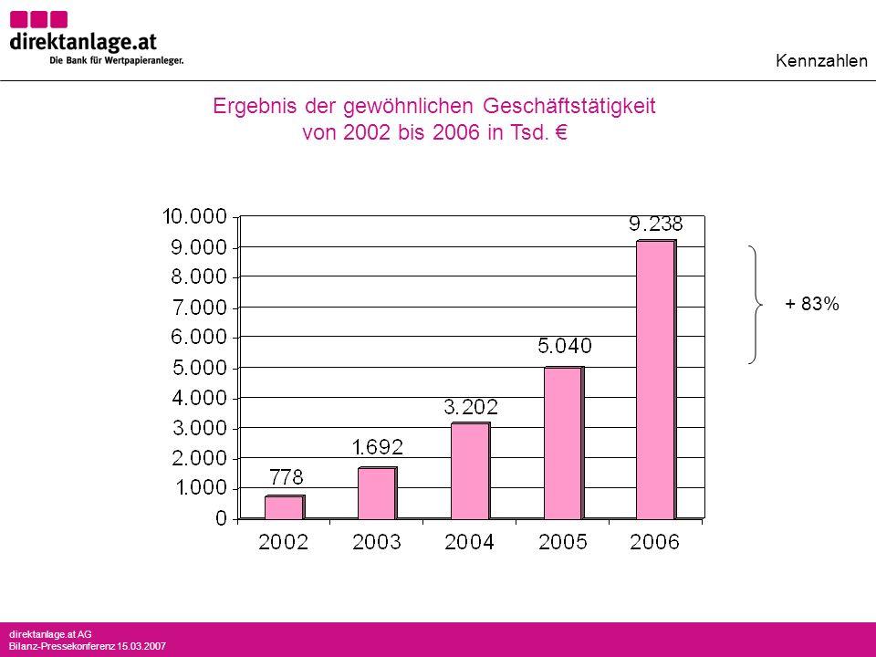 direktanlage.at AG Bilanz-Pressekonferenz 15.03.2007 Kennzahlen Ergebnis der gewöhnlichen Geschäftstätigkeit von 2002 bis 2006 in Tsd. + 83%