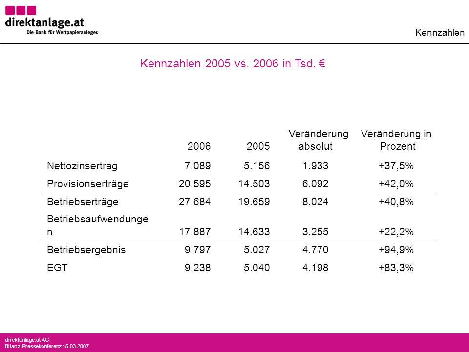 direktanlage.at AG Bilanz-Pressekonferenz 15.03.2007 2006 2005 Veränderung absolut Veränderung in Prozent Nettozinsertrag7.0895.1561.933+37,5% Provisi
