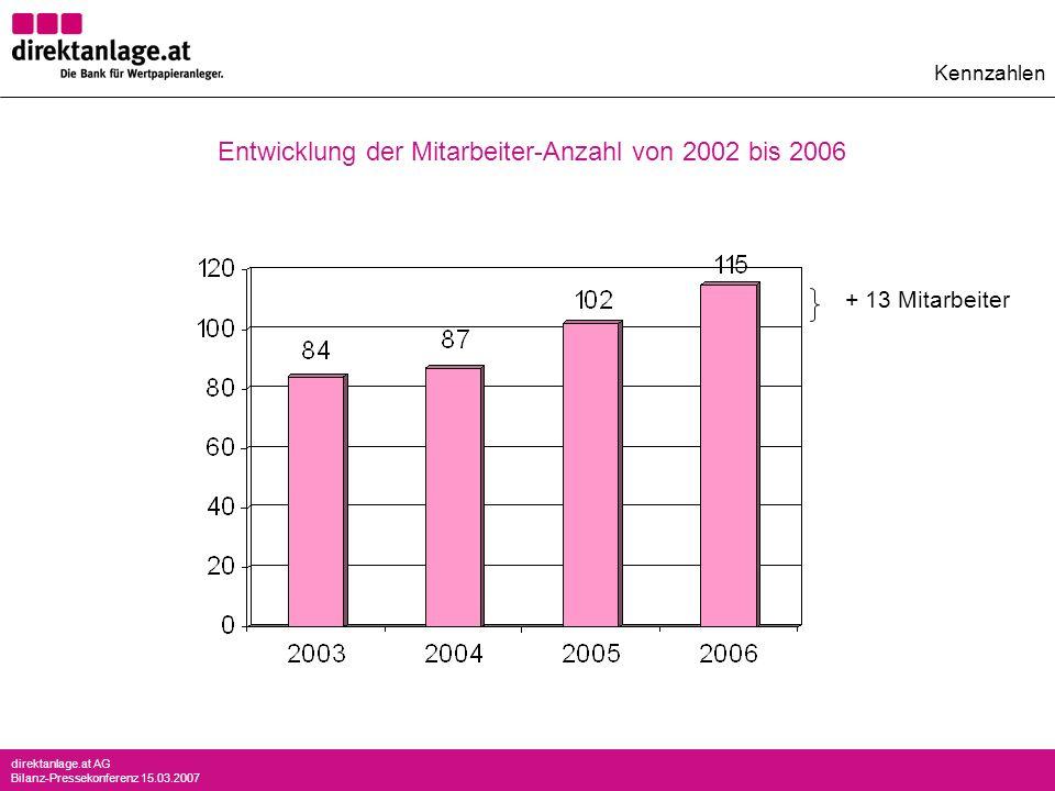 direktanlage.at AG Bilanz-Pressekonferenz 15.03.2007 + 13 Mitarbeiter Kennzahlen Entwicklung der Mitarbeiter-Anzahl von 2002 bis 2006