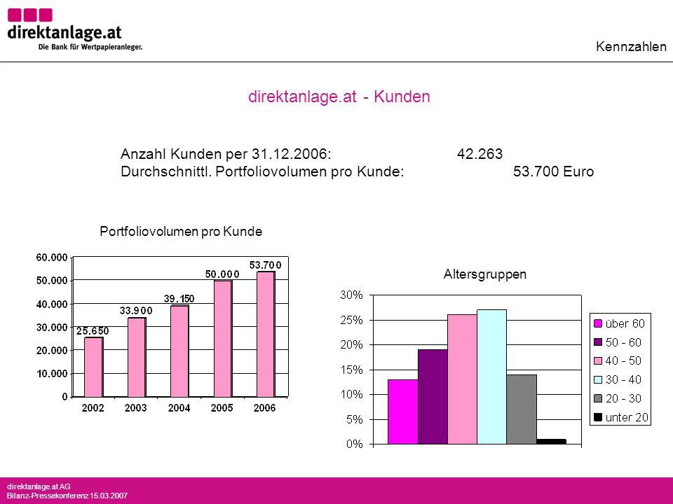 direktanlage.at AG Bilanz-Pressekonferenz 15.03.2007 Anzahl Kunden per 31.12.2006:42.263 Durchschnittl. Portfoliovolumen pro Kunde:53.700 Euro Portfol