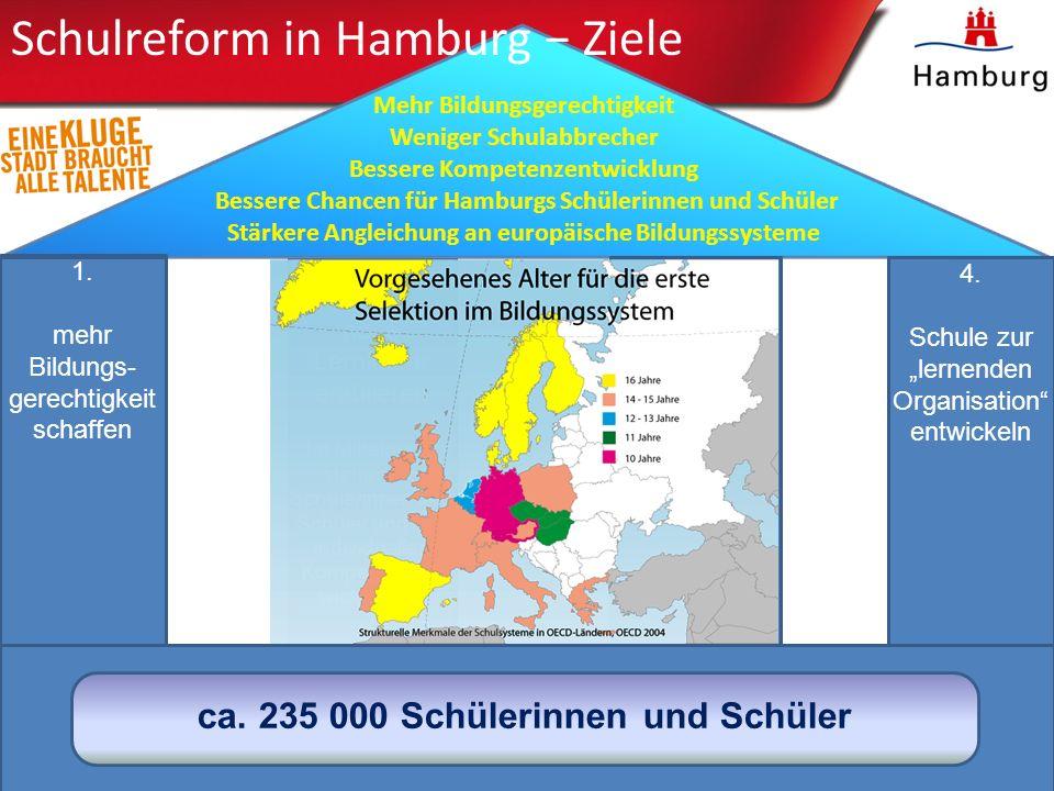 Üb ersi cht Min dM ap Schulreform in Hamburg Überblick