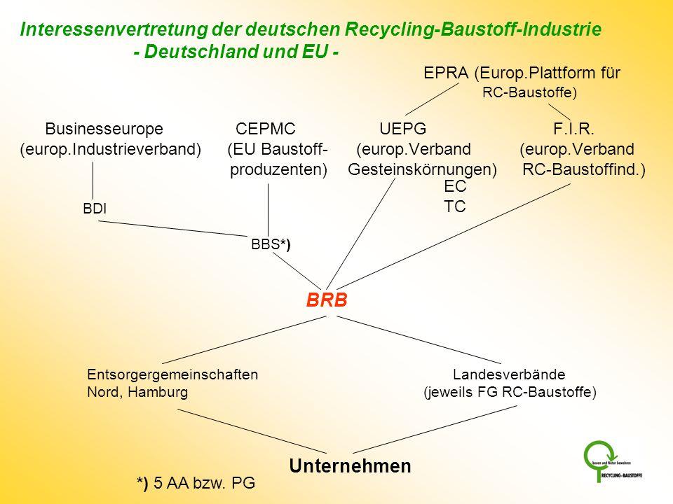 Interessenvertretung der deutschen Recycling-Baustoff-Industrie - Deutschland und EU - EPRA (Europ.Plattform für RC-Baustoffe) Businesseurope CEPMC UE