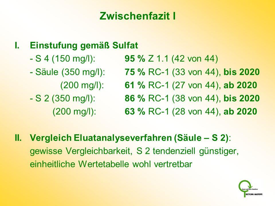 Zwischenfazit I I.Einstufung gemäß Sulfat - S 4 (150 mg/l): 95 % Z 1.1 (42 von 44) - Säule (350 mg/l): 75 % RC-1 (33 von 44), bis 2020 (200 mg/l):61 %