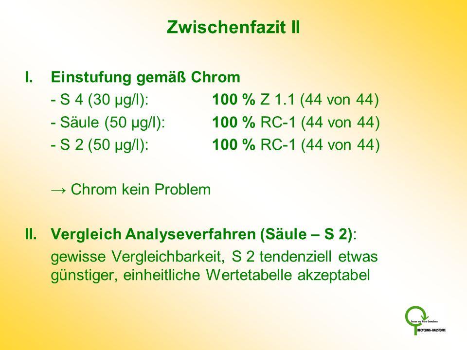 Zwischenfazit II I. Einstufung gemäß Chrom - S 4 (30 µg/l): 100 % Z 1.1 (44 von 44) - Säule (50 µg/l):100 % RC-1 (44 von 44) - S 2 (50 µg/l):100 % RC-