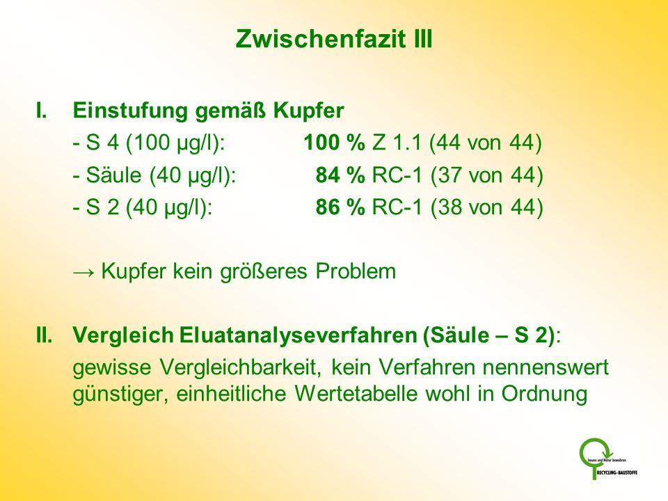 Zwischenfazit III I. Einstufung gemäß Kupfer - S 4 (100 µg/l): 100 % Z 1.1 (44 von 44) - Säule (40 µg/l): 84 % RC-1 (37 von 44) - S 2 (40 µg/l): 86 %